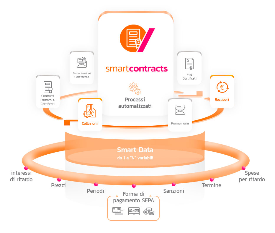 smart contracts full certificate