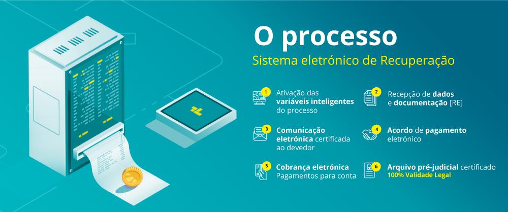O-processo-Sistema-eletrônico-de-Recuperação-smartmoney-full-certificate