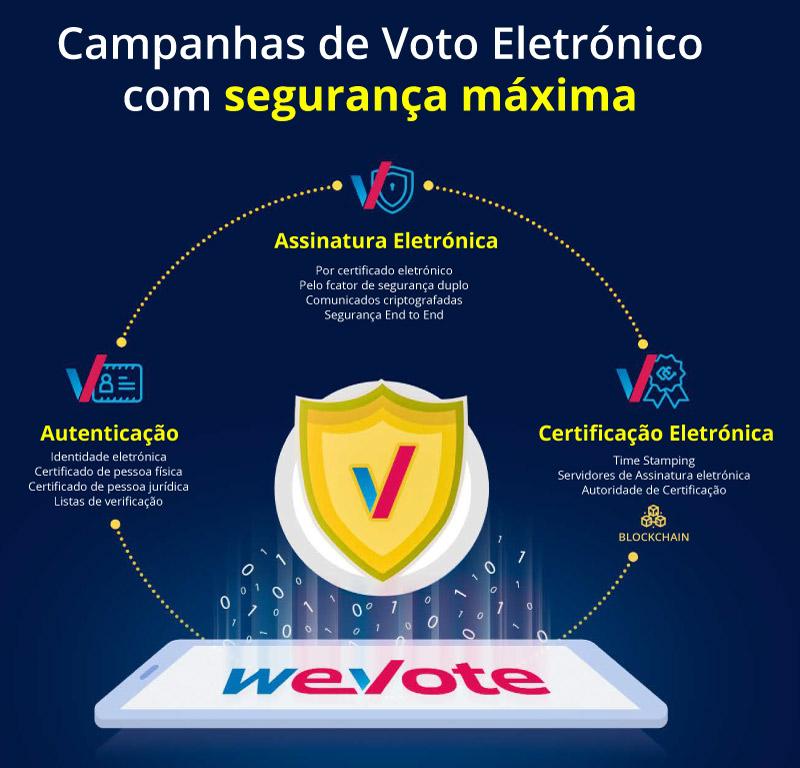 Campanhas-de-Voto-Eletrônico-com-segurança-máxima-full-certificate
