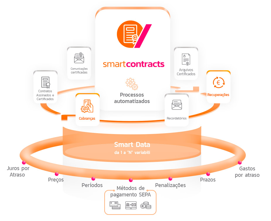 Processos-automatizados-smart-contracts-full-certificate
