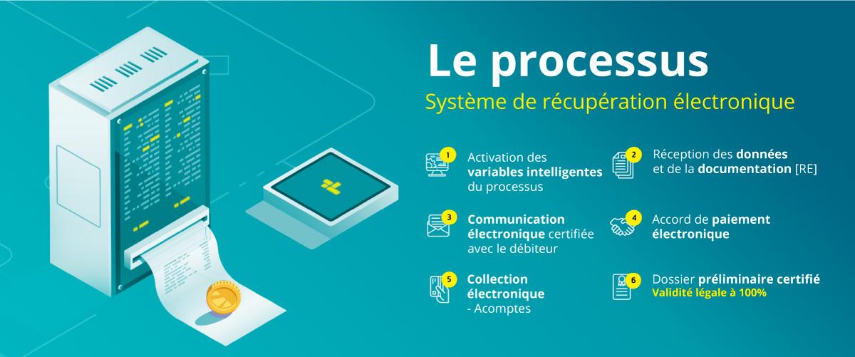 le processus smart money full certificate