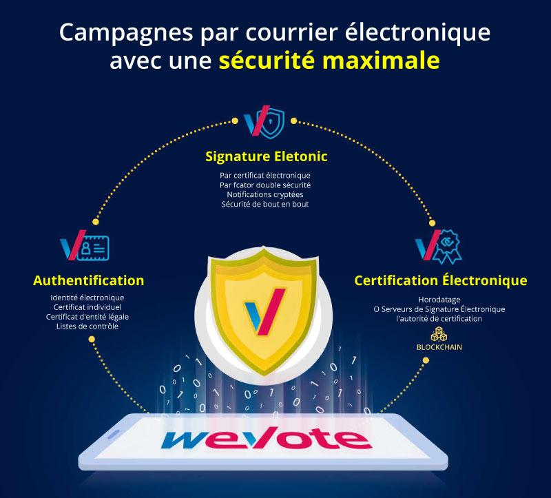Campagnes par courrier électronique avec une sécurité maximale